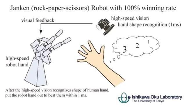 rock paper scissors robot