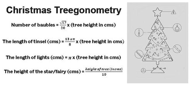 Christmas Tree Formulas
