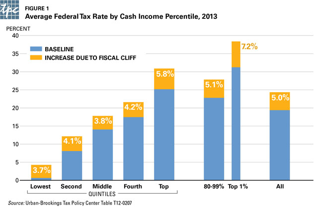 Fiscal Cliff Tax Increase on Middle Class